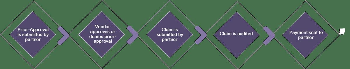 Co-op/MDF Management Process Flow