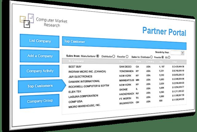CMR's PartnerPortal Dashboard