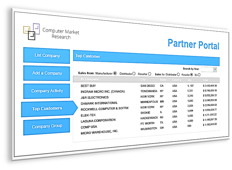 CMR's PartnerPortal-Dashboard
