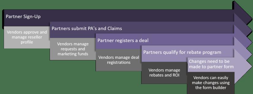 CMR's PartnerPortal Process