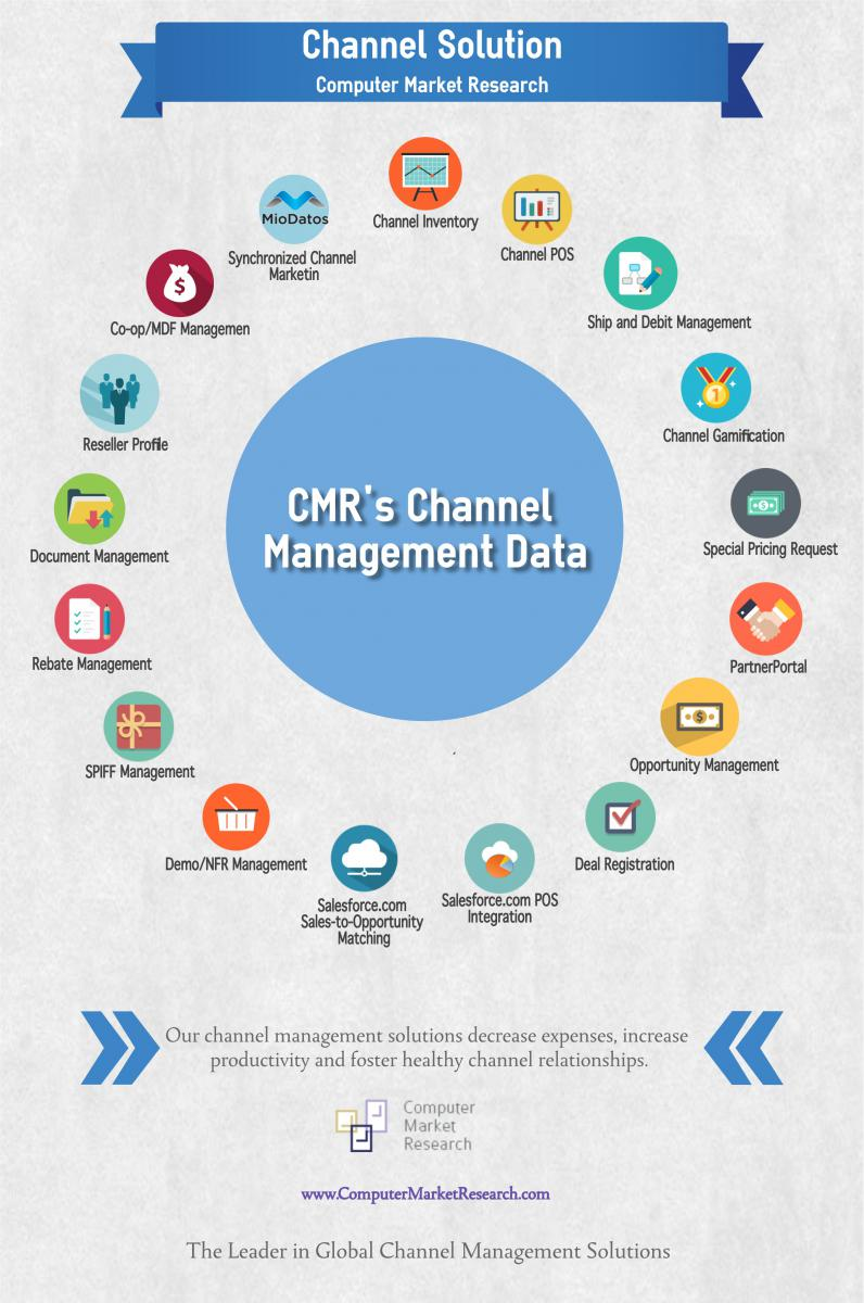 Channel Data Management Solutions by Computer Market Research