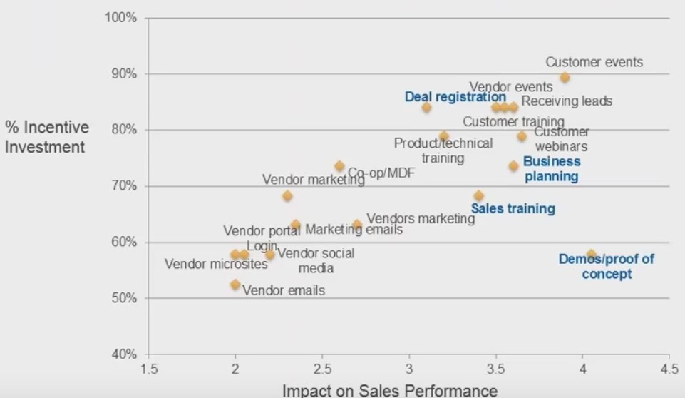 incentive investment-sales performance