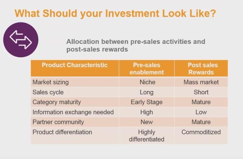 Allocation between pre & post_activities and post sales rewards