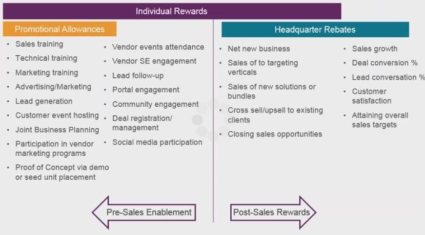 Pre-Sales Enablement vs Post-Sales Rewards