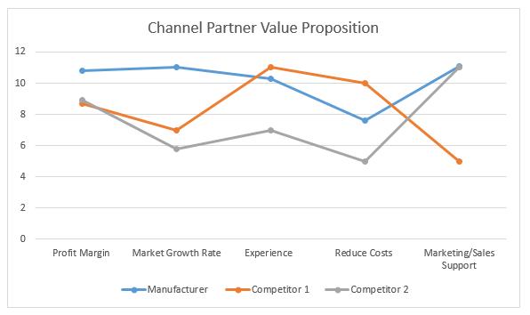 Channel Partner Value Proposition