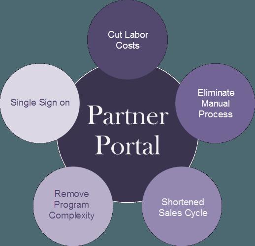 Benefits of PartnerPortal-CMR