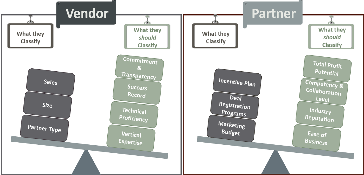 Partner Investment Prioritization