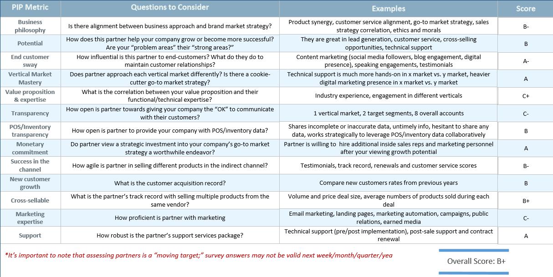 Partner scoring metrics_partner investment prioritization