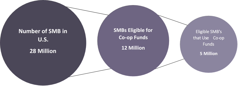 Eligible SMB's that Use Co-op Funds