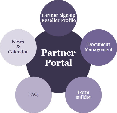 PartnerPortal-Admin Features