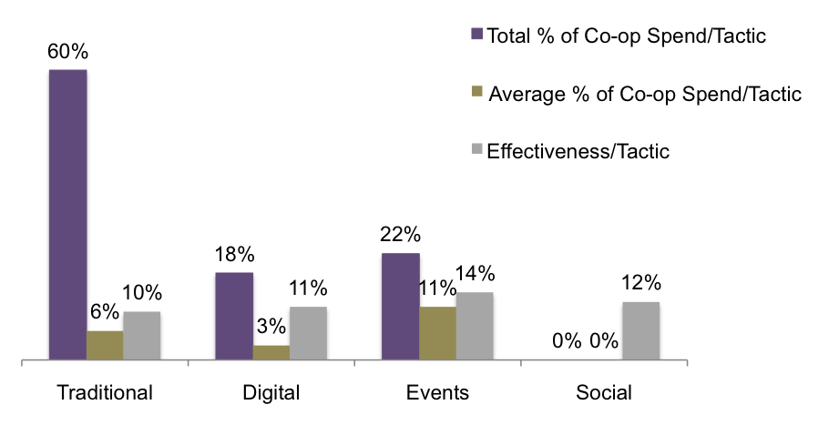 Tactic-by-Tactic Imbalance of Co-op Spending and 2016 Effectiveness
