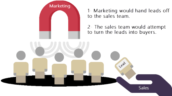 traditional selling process without channel sales data