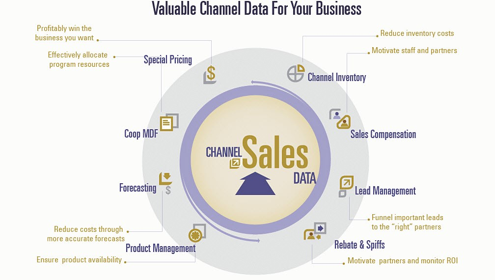 Valuable Channel Data for your Business