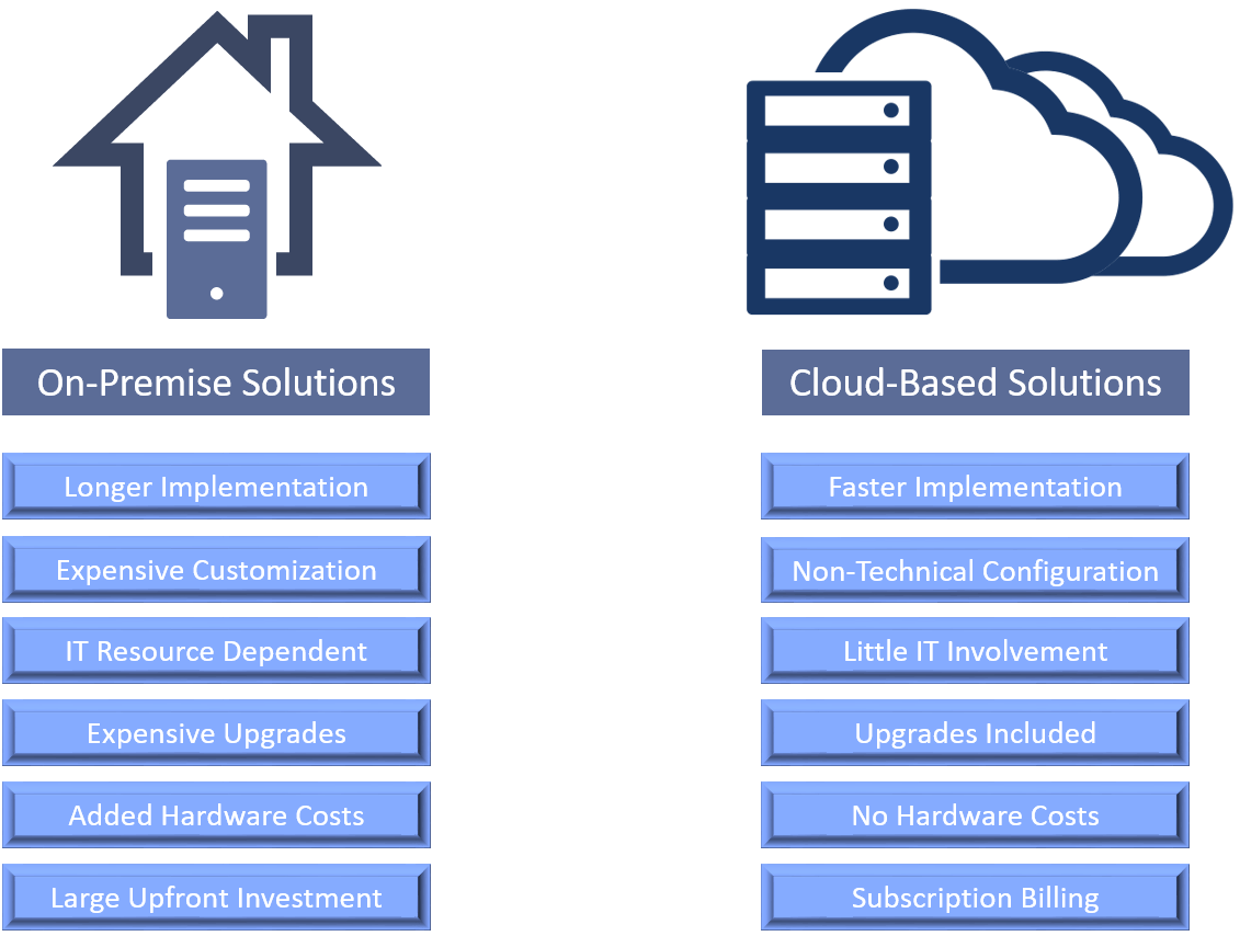 On-premise VS cloud-based solutions