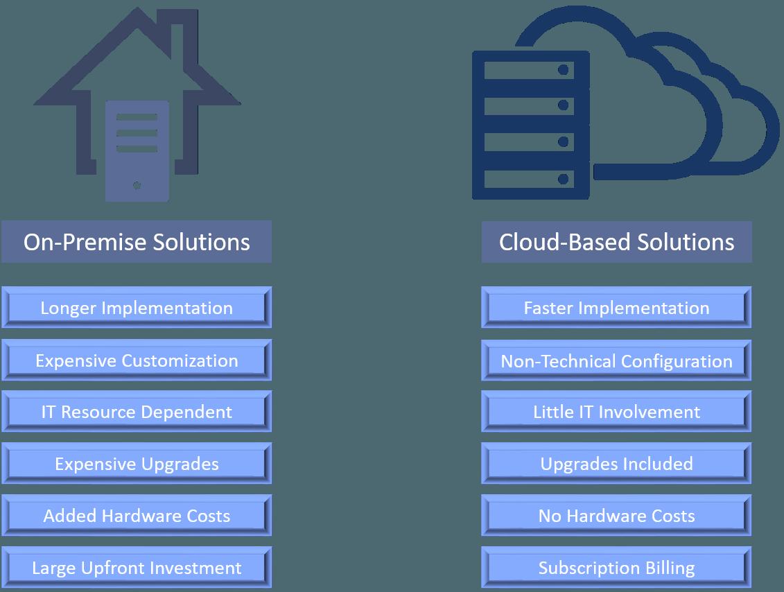 On-premise VS cloud-based solutions