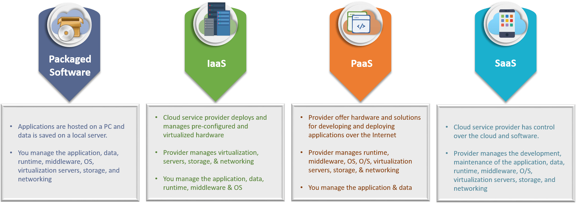 what are IaaS, PaaS and SaaS
