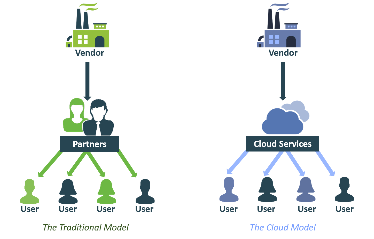 Traditional channel vs cloud