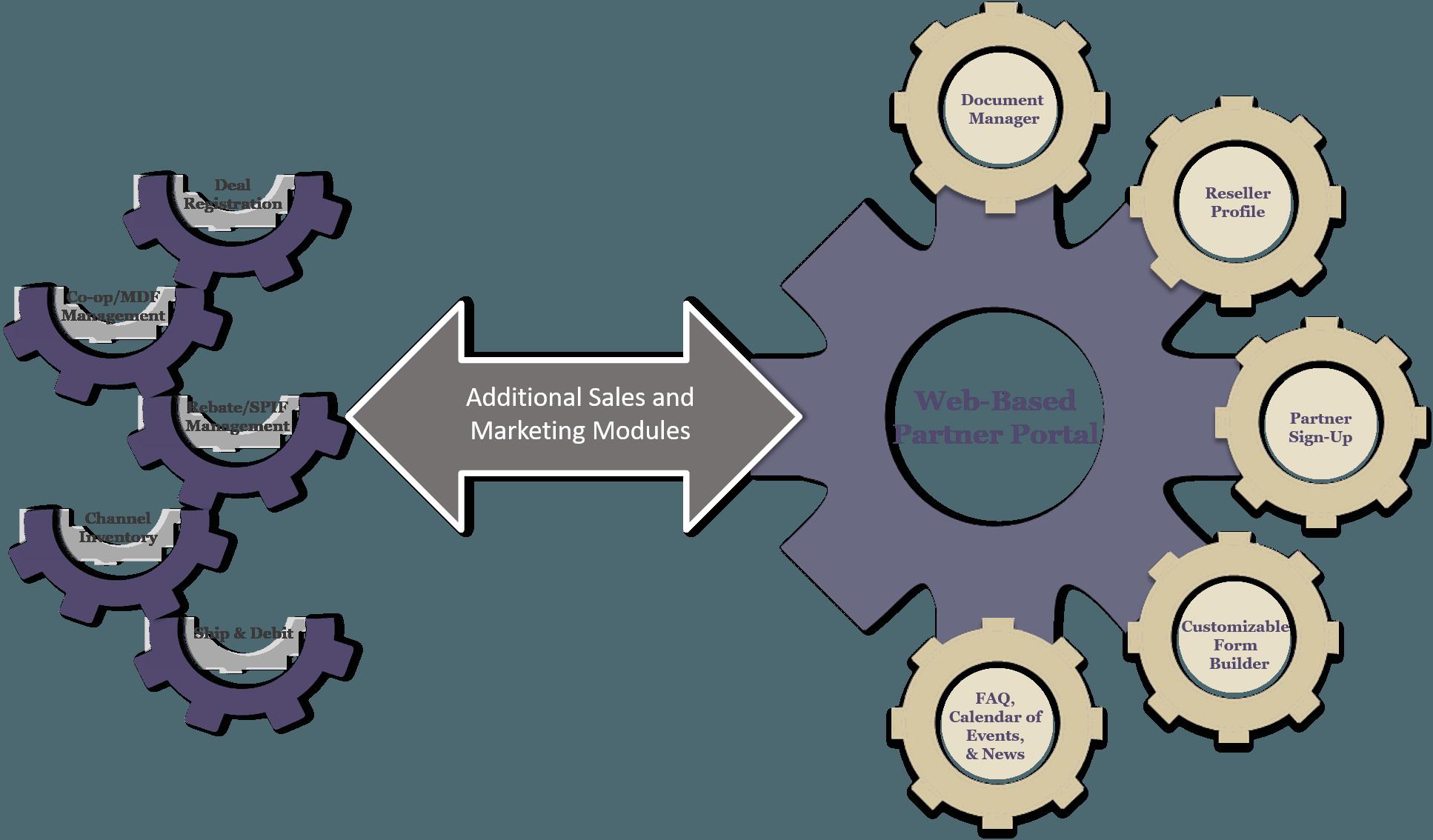 Web Based Partner Portal