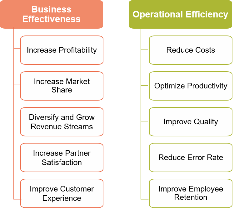 Strategic business Objectives