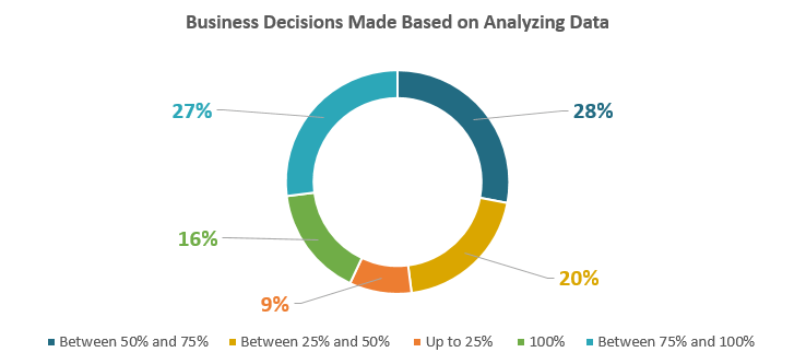 Business Decisions Made Based on Analyzing Data