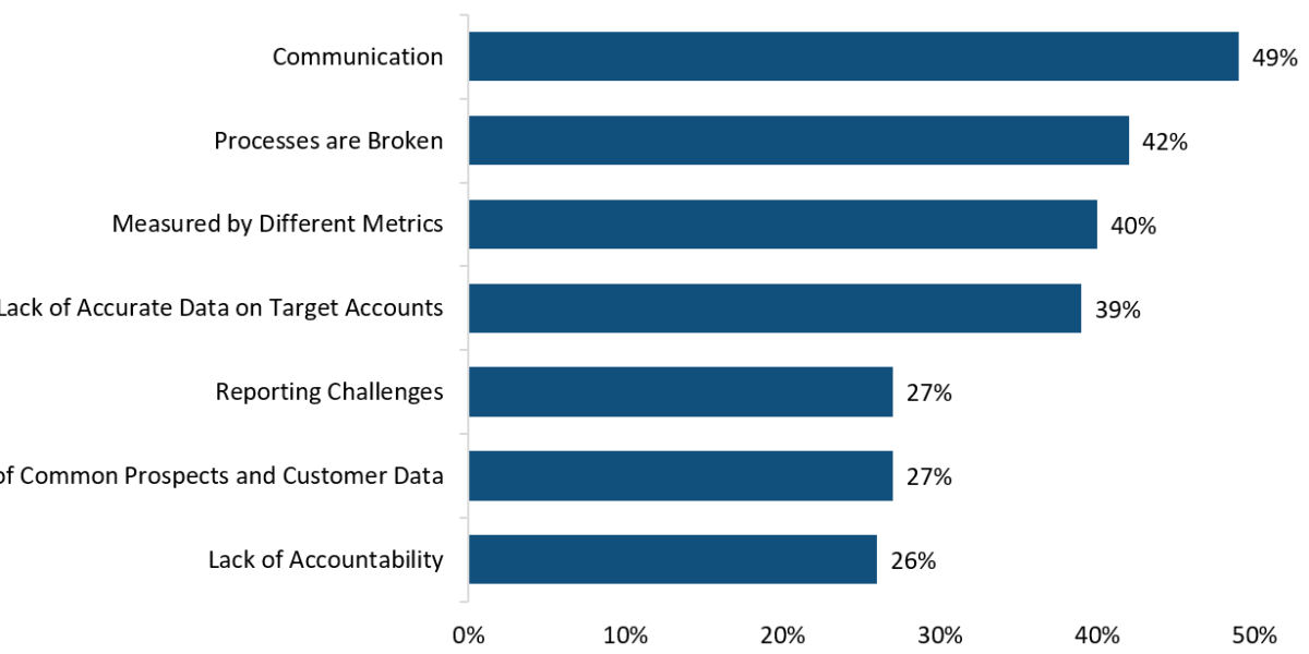 B2B Sales and Marketing Alignment Challenges