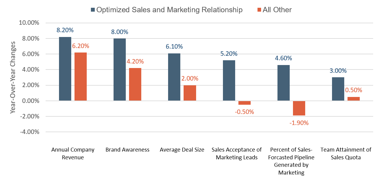 Sales and Marketing Alignment Benefits