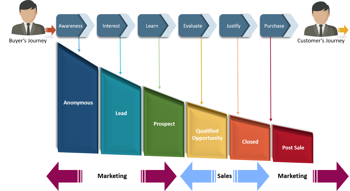 Integrated Sales and Marketing Funnel