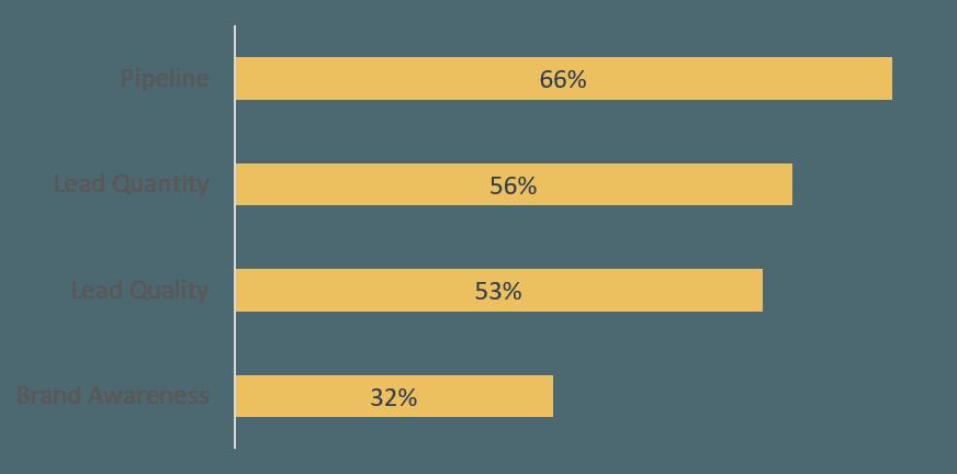 Measuring Marketing Efforts