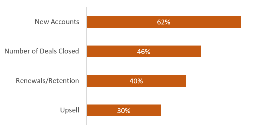 Measuring Sales Efforts