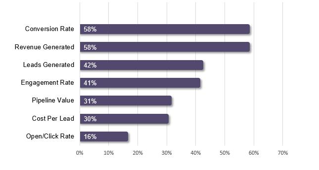 useful metrics for measuring marketing automation performance
