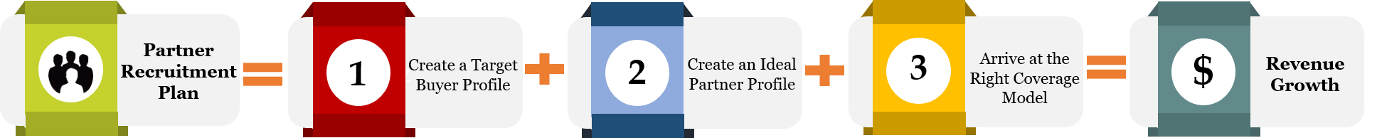 Channel partner profiling strategy in the Channel Partner Recruitment Formula