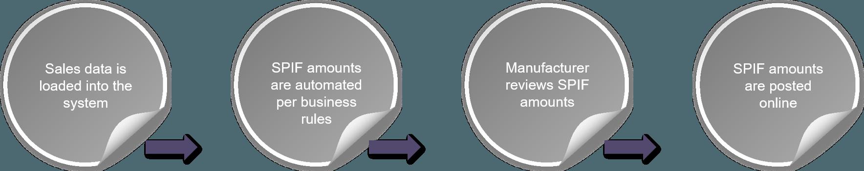 CMR's SPIFF Management process